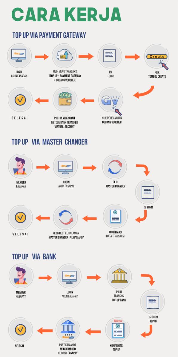 Cara Deposit Olymp Trade dengan Fasapay
