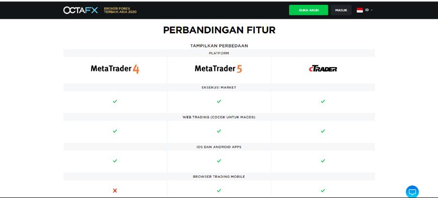 OctaFx Platform Trading