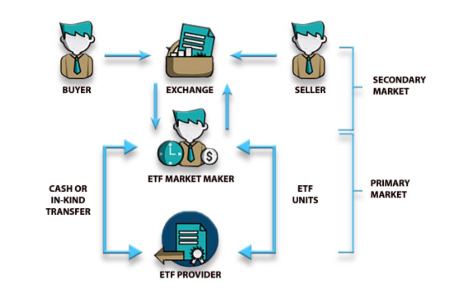 Bagaimana Cara Kerja ETF